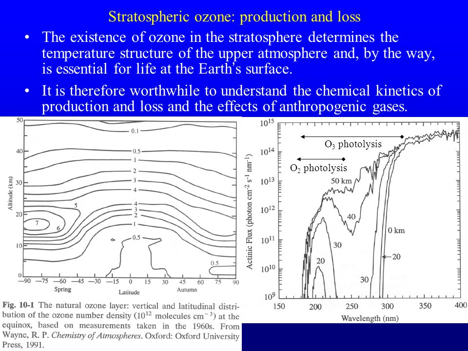 Stratospheric ozone: production and loss