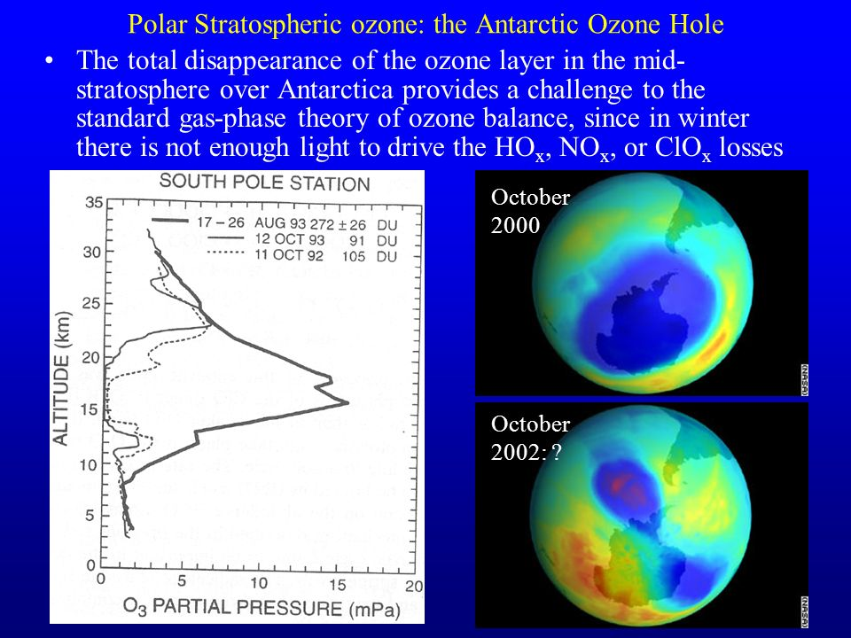 Polar Stratospheric ozone: the Antarctic Ozone Hole