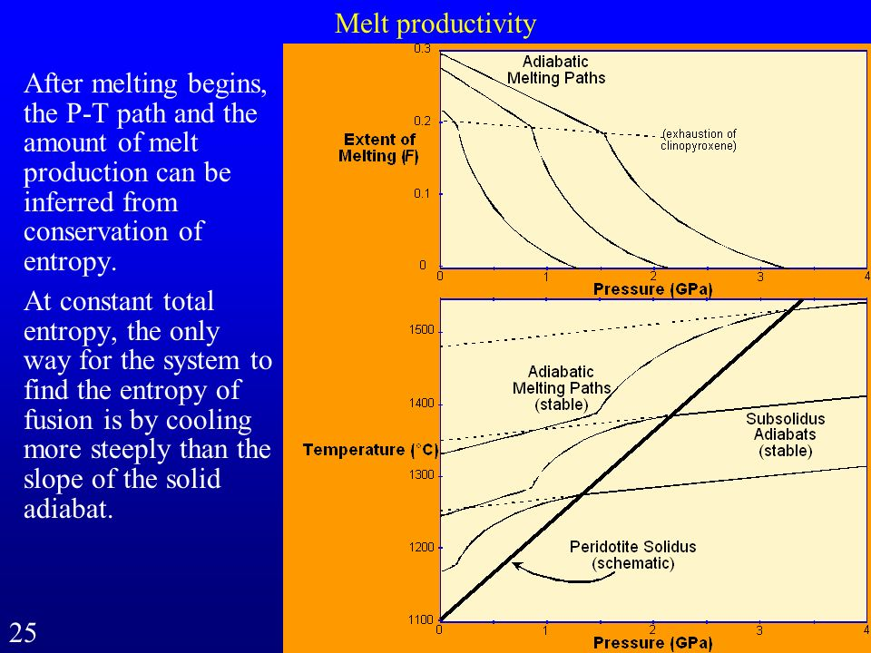 Melt productivity After melting begins, the P-T path and the amount of melt production can be inferred from conservation of entropy.