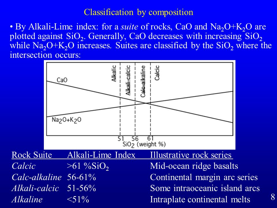Classification by composition