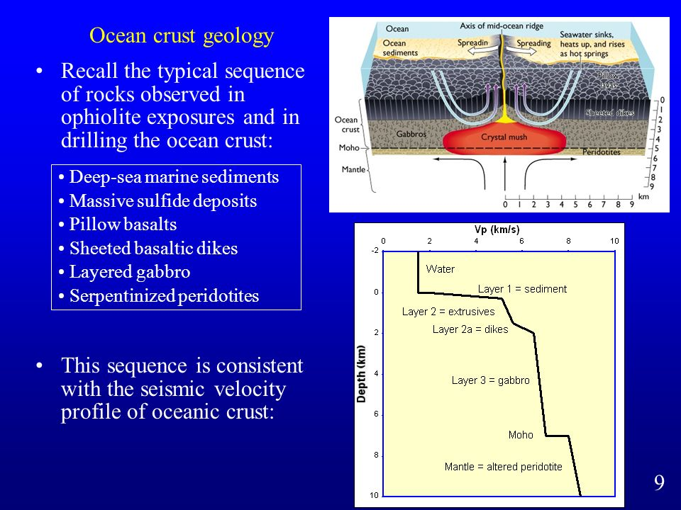 Ocean crust geology Recall the typical sequence of rocks observed in ophiolite exposures and in drilling the ocean crust: