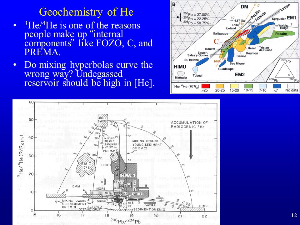 Geochemistry of He 3He/4He is one of the reasons people make up internal components like FOZO, C, and PREMA.