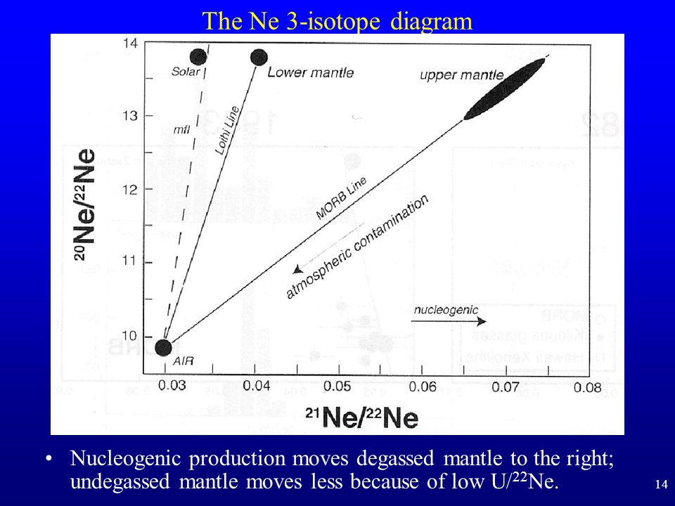 The Ne 3-isotope diagram