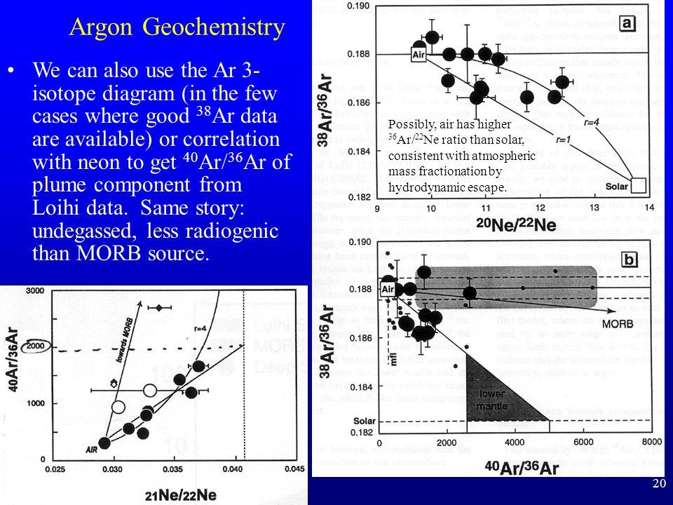 Argon Geochemistry
