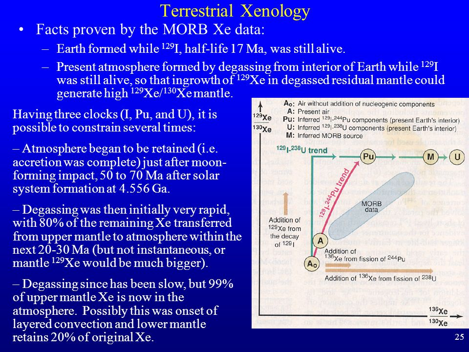 Terrestrial Xenology Facts proven by the MORB Xe data: