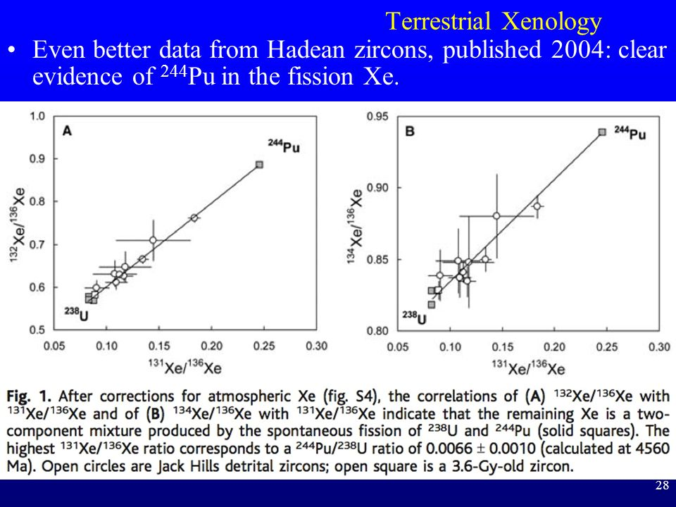 Terrestrial Xenology Even better data from Hadean zircons, published 2004: clear evidence of 244Pu in the fission Xe.