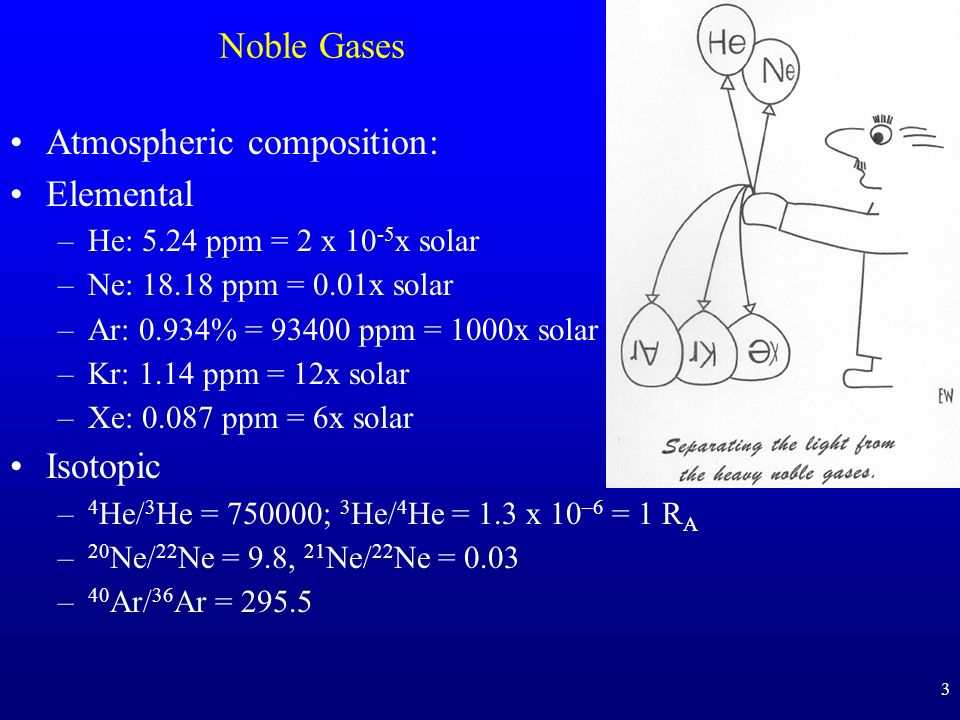 Atmospheric composition: Elemental