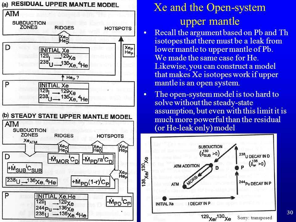 Xe and the Open-system upper mantle