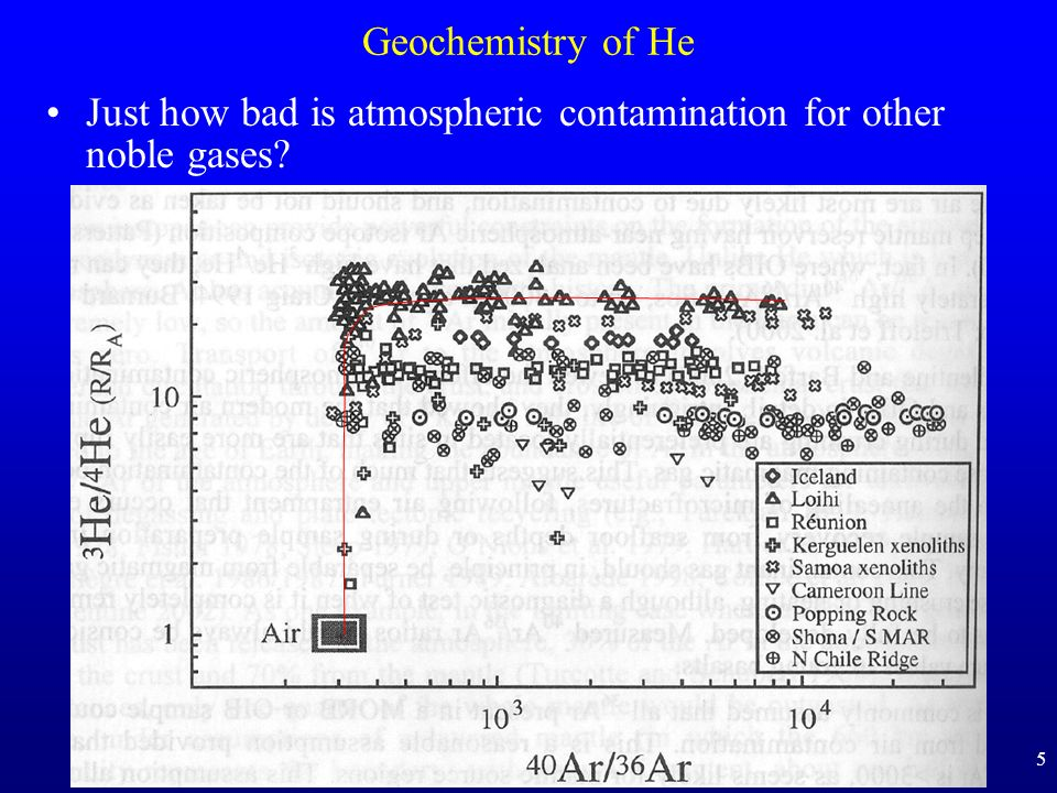 Geochemistry of He Just how bad is atmospheric contamination for other noble gases