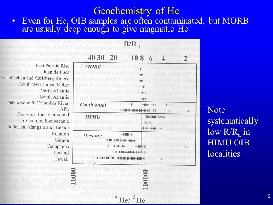 Geochemistry of He Even for He, OIB samples are often contaminated, but MORB are usually deep enough to give magmatic He.