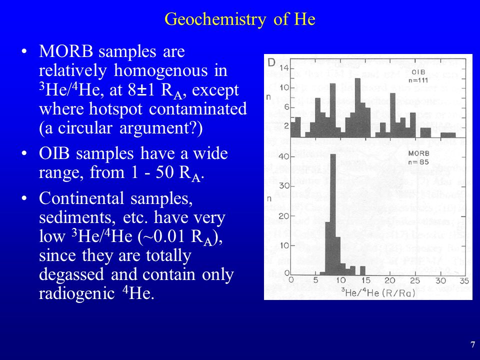 Geochemistry of He MORB samples are relatively homogenous in 3He/4He, at 8±1 RA, except where hotspot contaminated (a circular argument )