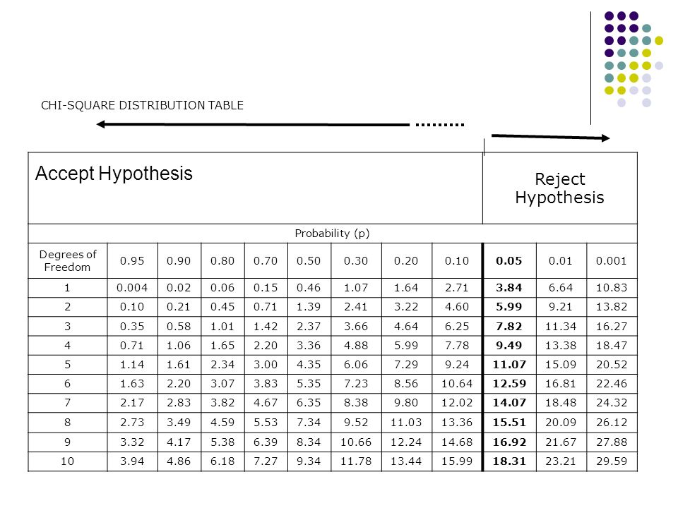 Accept Hypothesis Reject Hypothesis CHI-SQUARE DISTRIBUTION TABLE