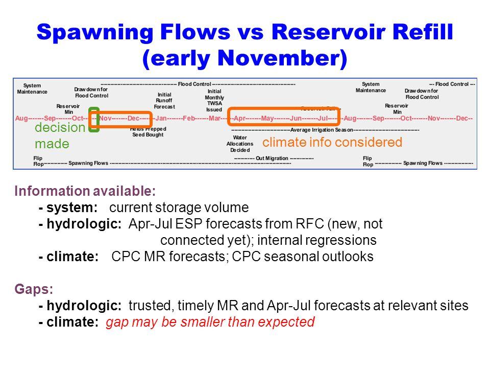 Spawning Flows vs Reservoir Refill (early November)