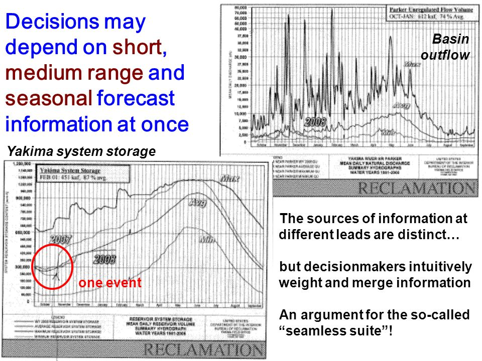 Decisions may depend on short, medium range and seasonal forecast information at once