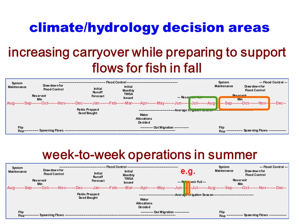 increasing carryover while preparing to support flows for fish in fall