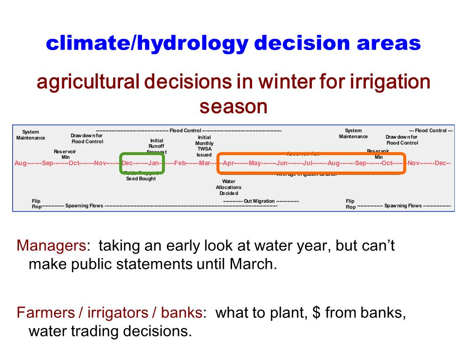 agricultural decisions in winter for irrigation season