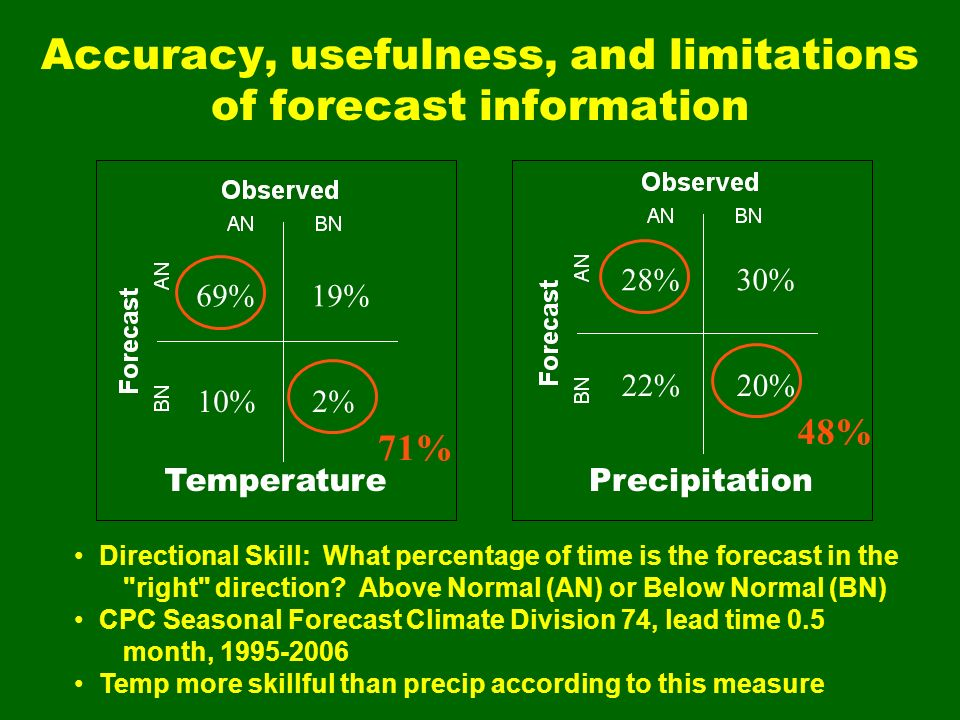 Accuracy, usefulness, and limitations of forecast information