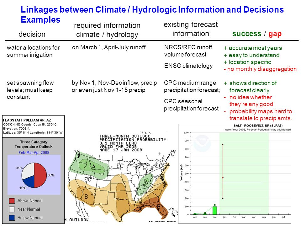 Linkages between Climate / Hydrologic Information and Decisions