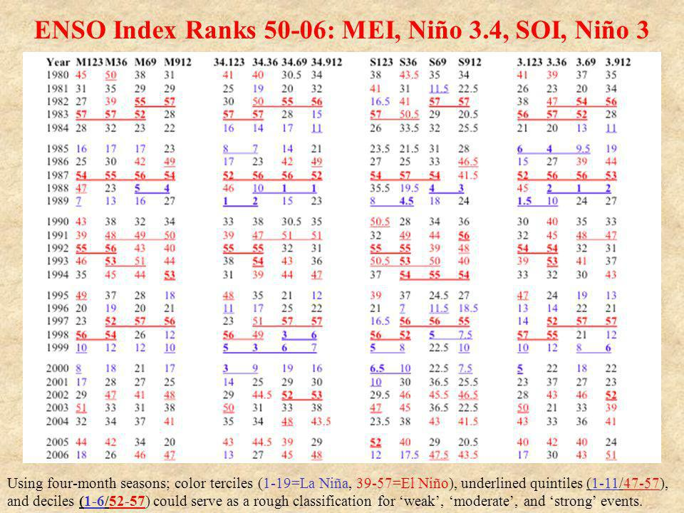 ENSO Index Ranks 50-06: MEI, Niño 3.4, SOI, Niño 3