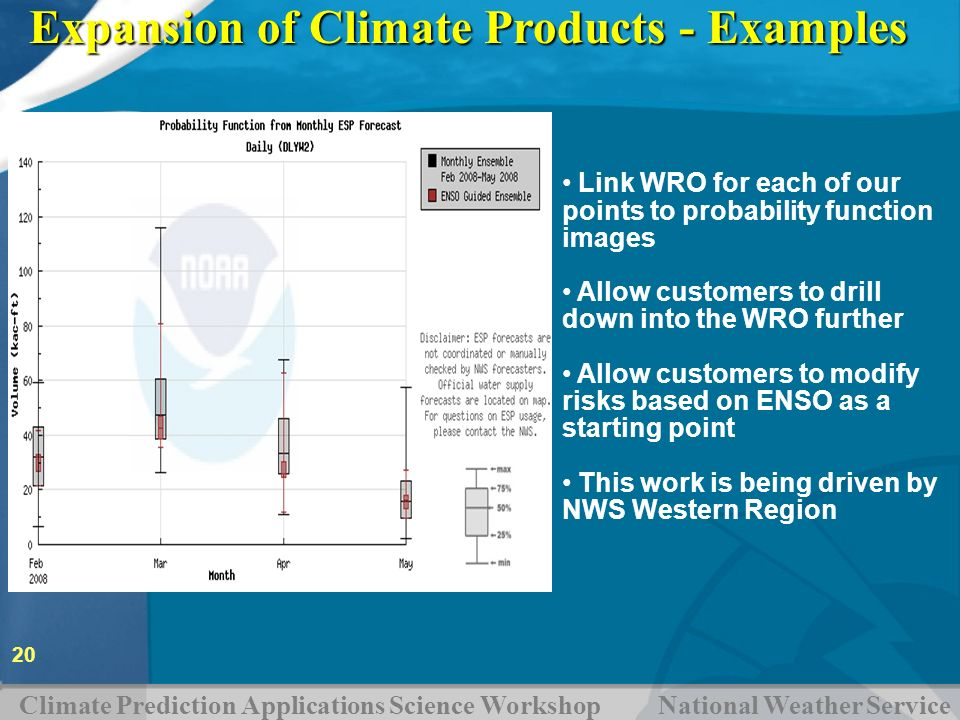 Expansion of Climate Products - Examples