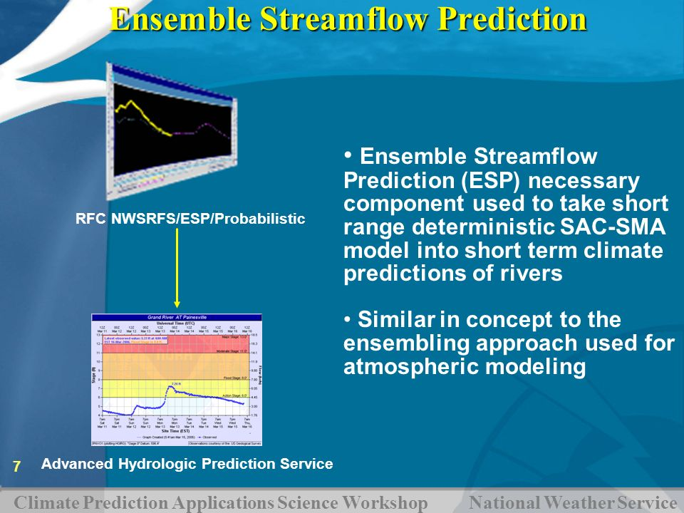 Ensemble Streamflow Prediction