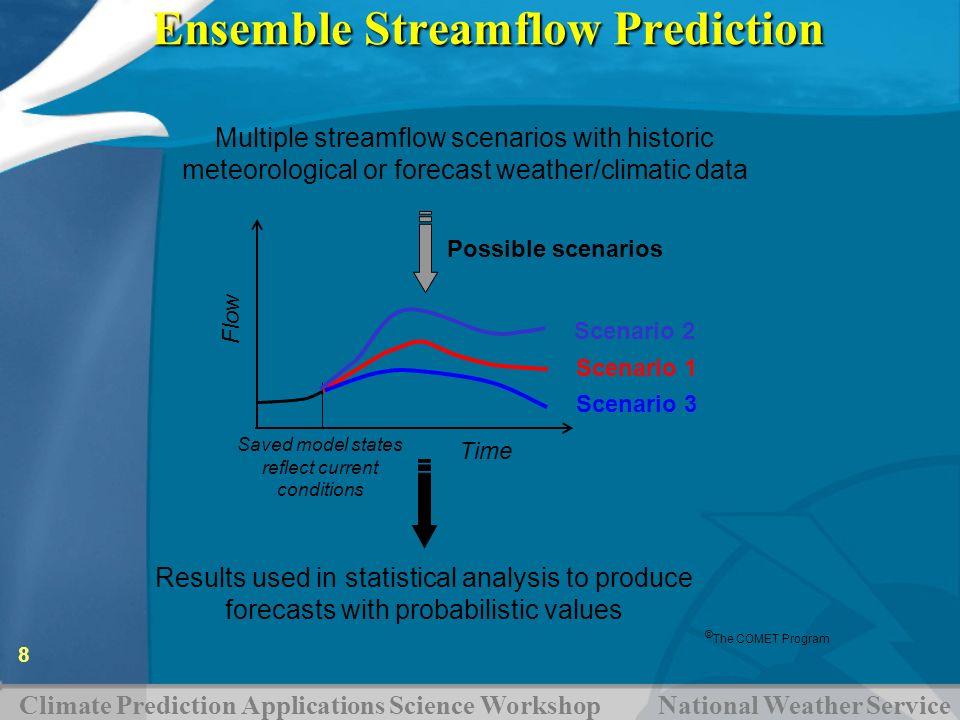 Ensemble Streamflow Prediction