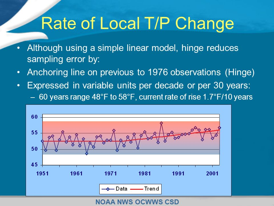 Rate of Local T/P Change
