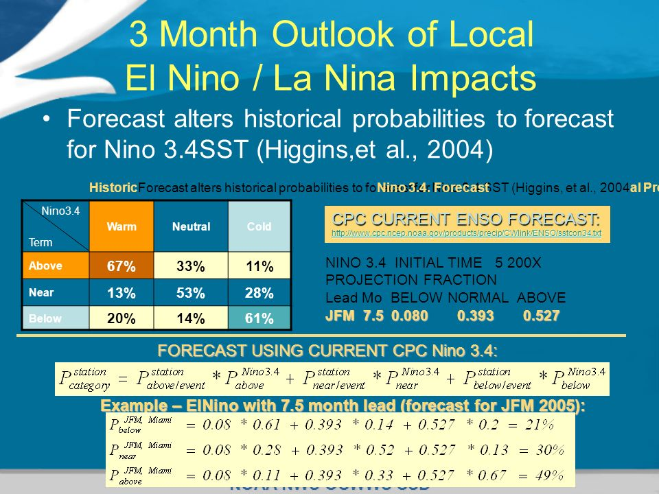 3 Month Outlook of Local El Nino / La Nina Impacts
