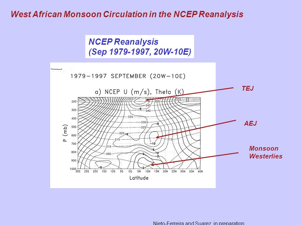 West African Monsoon Circulation in the NCEP Reanalysis