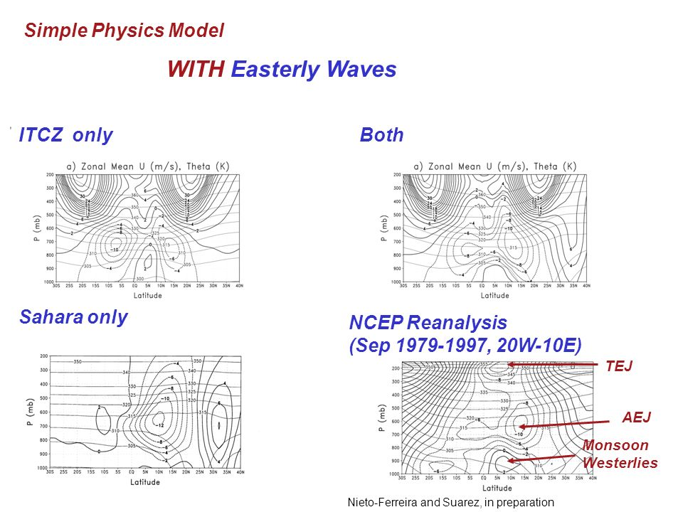 WITH Easterly Waves Simple Physics Model NCEP Reanalysis