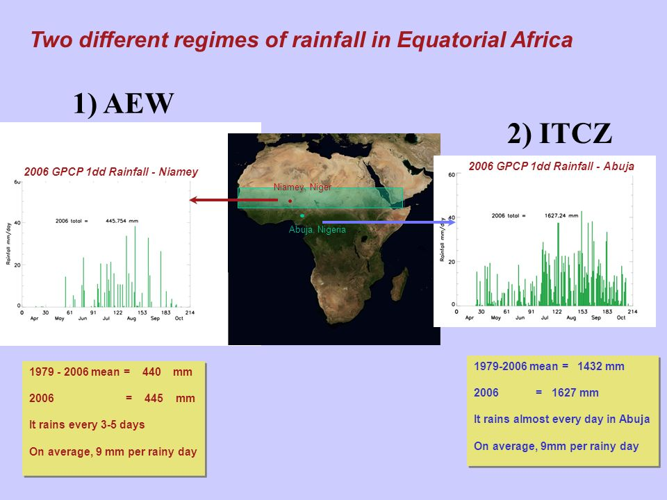 1) AEW 2) ITCZ Two different regimes of rainfall in Equatorial Africa