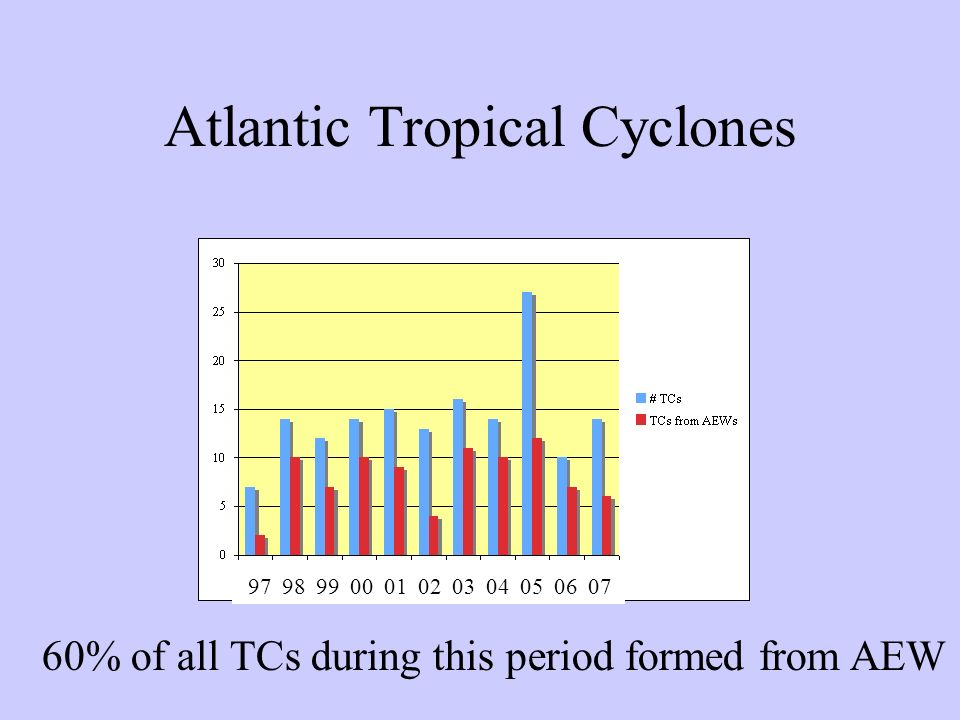Atlantic Tropical Cyclones