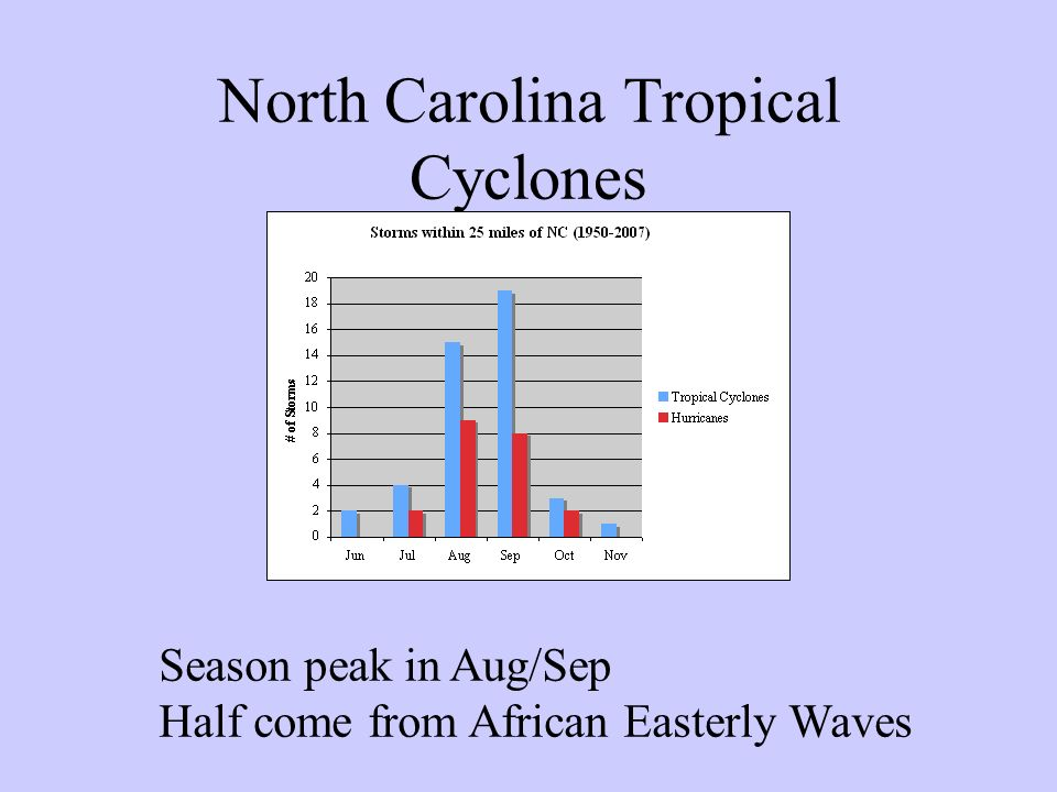 North Carolina Tropical Cyclones