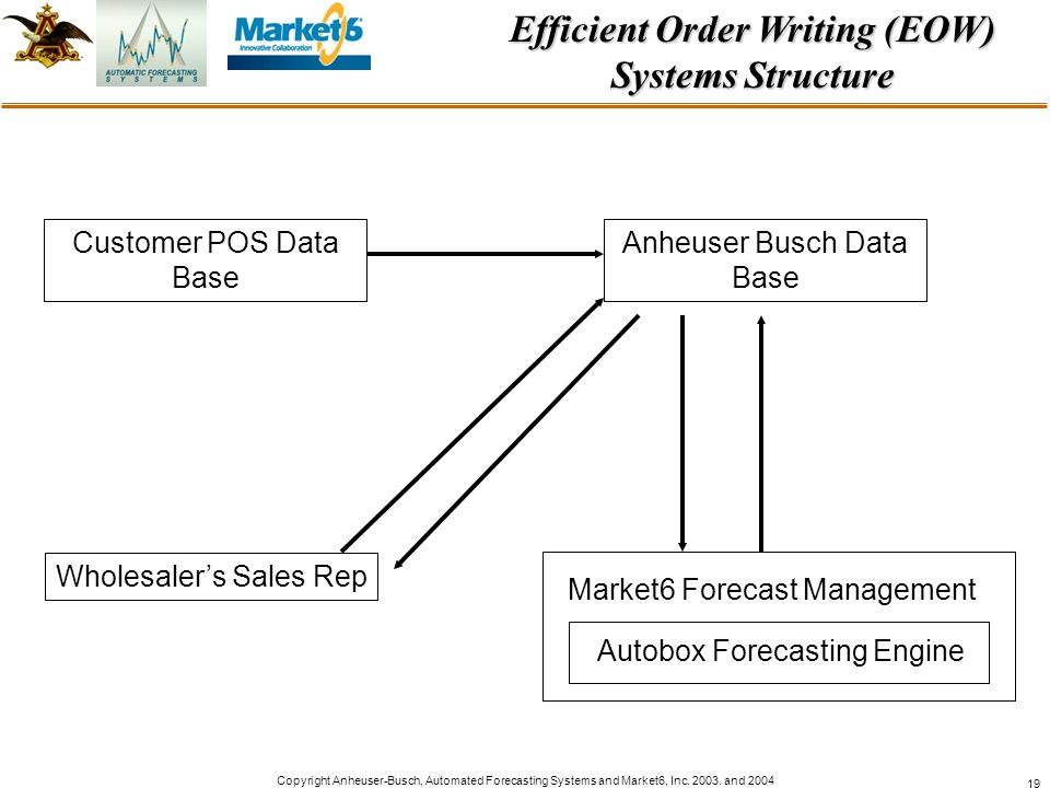 Efficient Order Writing (EOW) Systems Structure