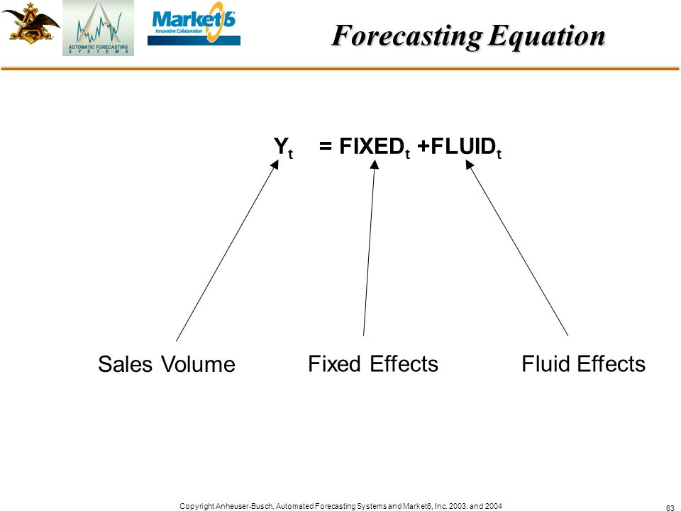Forecasting Equation Yt = FIXEDt +FLUIDt Sales Volume Fixed Effects