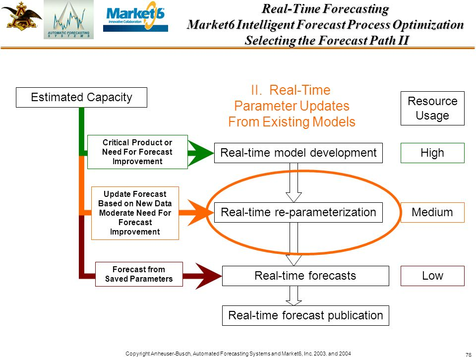 Real-Time Forecasting Market6 Intelligent Forecast Process Optimization Selecting the Forecast Path II