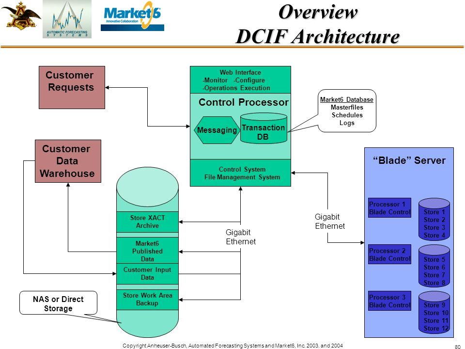 Overview DCIF Architecture