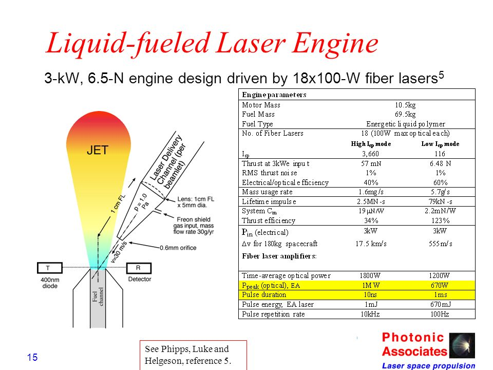 Liquid-fueled Laser Engine