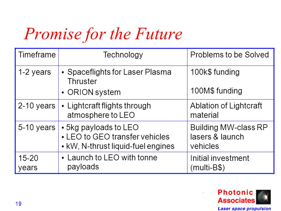 Promise for the Future Timeframe Technology Problems to be Solved