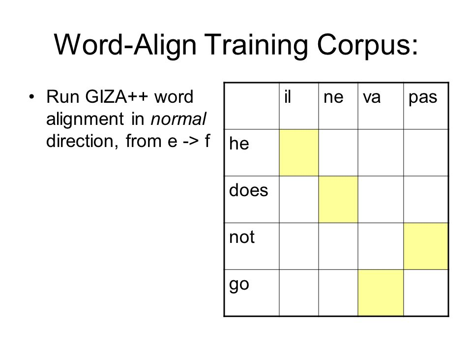 Word-Align Training Corpus:
