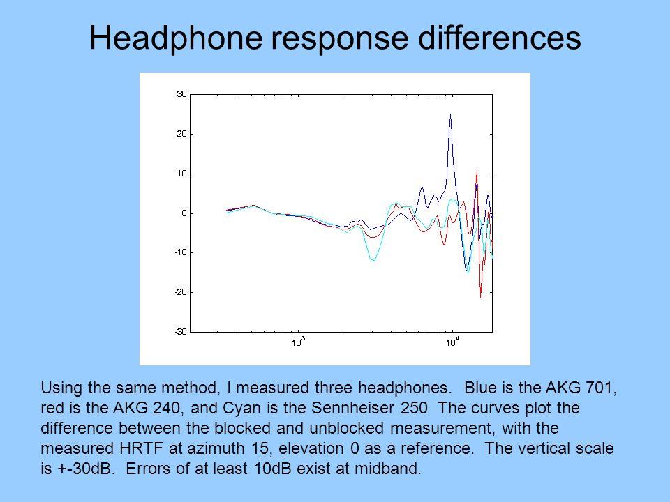 Headphone response differences