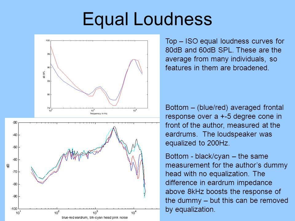 Equal Loudness Top – ISO equal loudness curves for 80dB and 60dB SPL. These are the average from many individuals, so features in them are broadened.