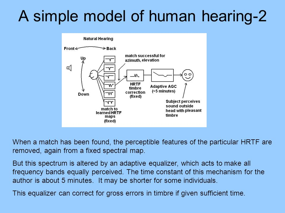 A simple model of human hearing-2