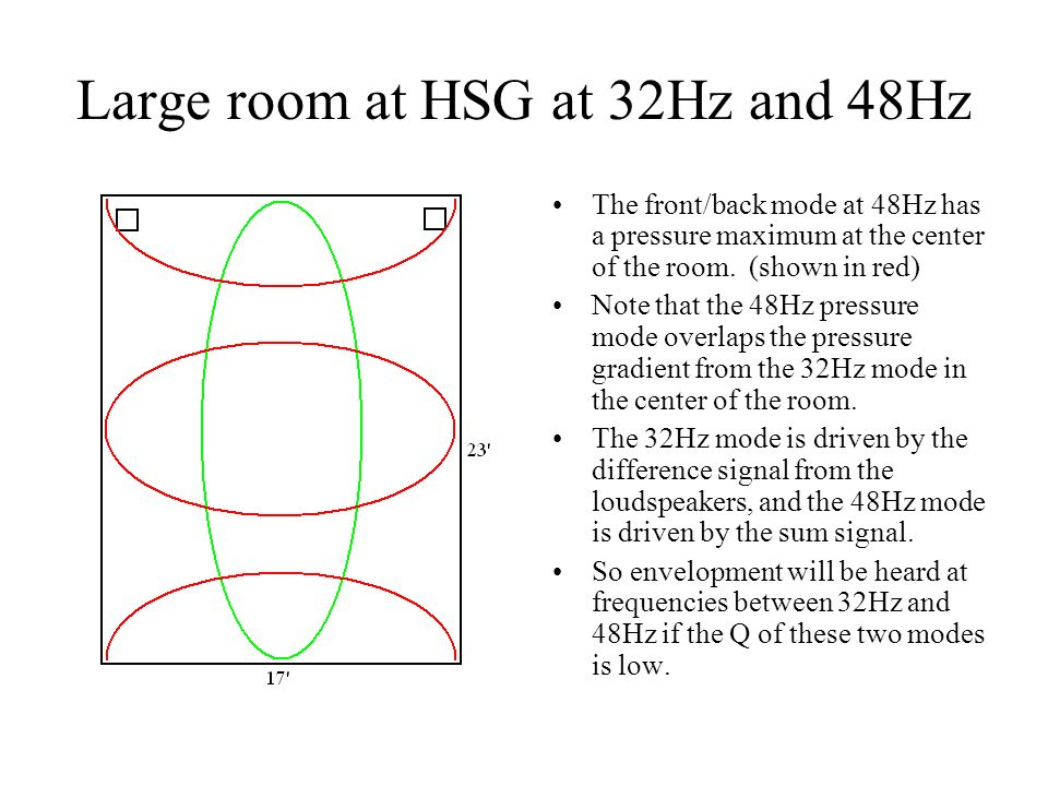 Large room at HSG at 32Hz and 48Hz