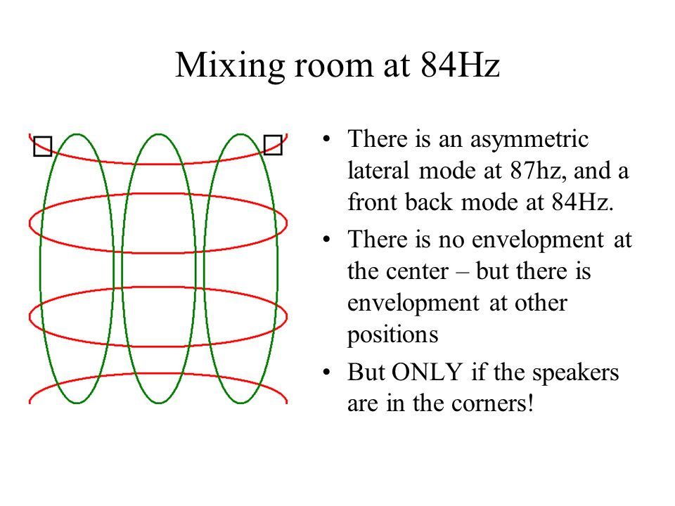 Mixing room at 84Hz There is an asymmetric lateral mode at 87hz, and a front back mode at 84Hz.