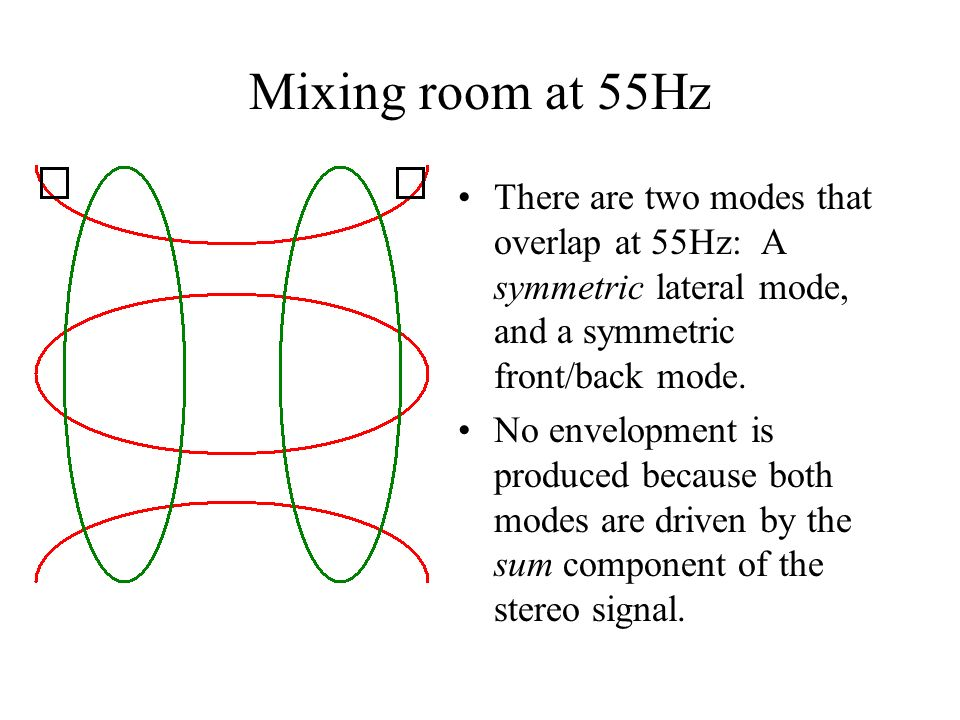 Mixing room at 55Hz There are two modes that overlap at 55Hz: A symmetric lateral mode, and a symmetric front/back mode.