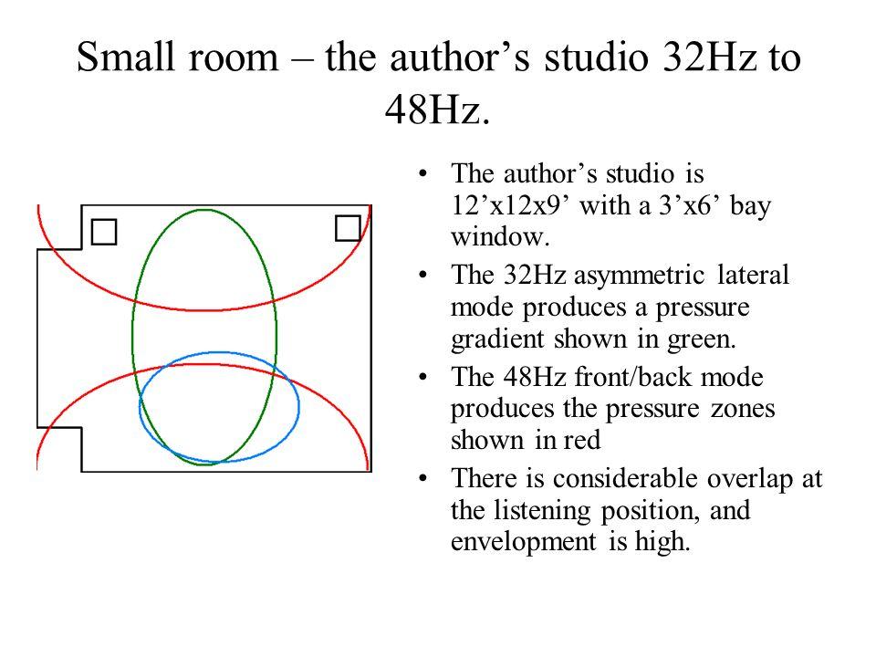 Small room – the author's studio 32Hz to 48Hz.
