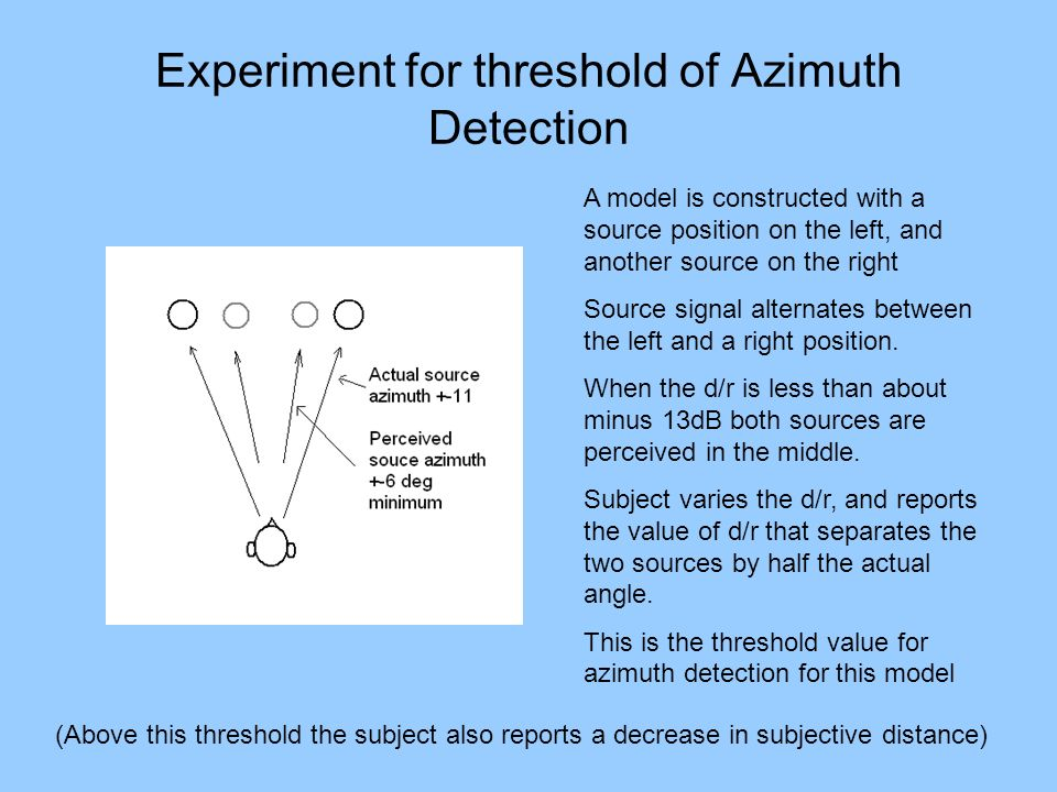 Experiment for threshold of Azimuth Detection
