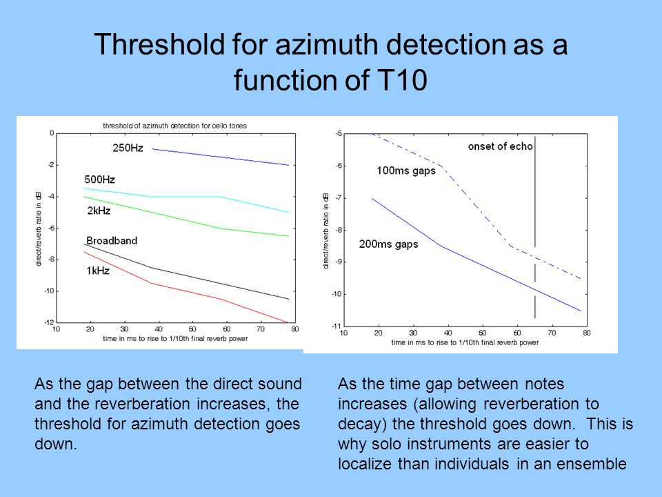 Threshold for azimuth detection as a function of T10