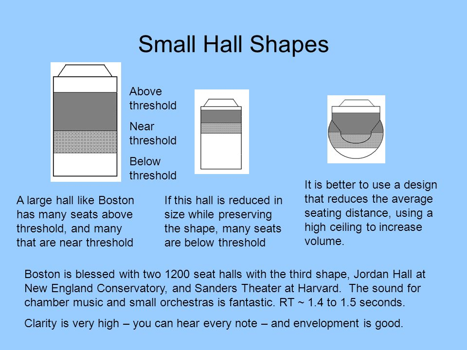 Small Hall Shapes Above threshold Near threshold Below threshold